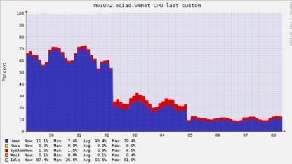 Die CPU-Last der Wikipedia-Server sinkt dank HHVM deutlich.