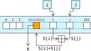 Die RC4-Verschlüsselung gilt als unsicher - neue Angriffe werden bald veröffentlicht.