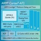 Cortex A72: ARMs neuer Top-Smartphone-Kern verdoppelt die Effizienz