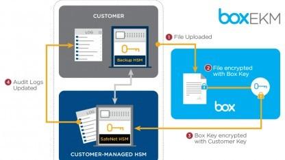 Ein Zusatzdienst des Filehosters Box erlaubt den Einsatz privater Schlüssel.