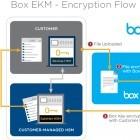Filehosting: Box legt Schlüssel beim Kunden ab