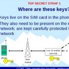 Spionage: Geheimdienste klauten SIM-Karten-Schlüssel