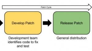 Softwarehersteller bekommen unter Umständen mehr Zeit zum Beseitigen von Sicherheitslücken.