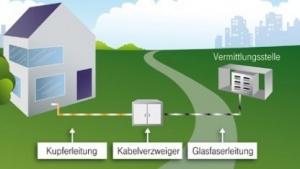 Vectoring-Grafik der Telekom