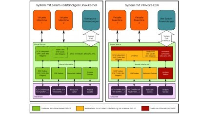 Schematische Darstellung von Vmkernel im Linux-Kernel