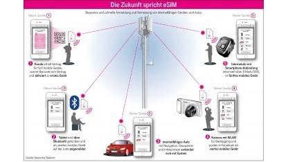 Telekom über eSIM