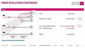 Präsentation der Deutschen Telekom