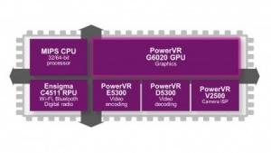 Blockdiagramm der eines SoC mit PowerVR G6020