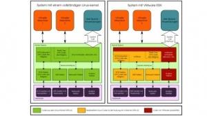 Schematische Darstellung der betroffenen Teile des Linux-Kernel