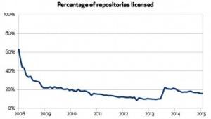 Nur sehr wenige Projekte bei Github benutzen eine freie Lizenz.