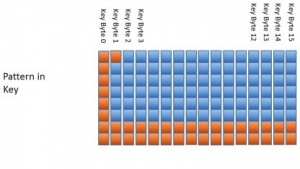 Bestimmte Bits im RC4-Schlüsselstrom sind bei selten auftretenden schwachen Schlüsseln vorhersehbar.