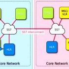 SS7-Schwachstellen: Firewalls sollen Angriffe mildern