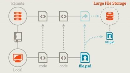 Mit dem Git LFS soll das Verwalten großer Dateien einfacher werden.