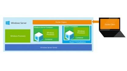 Microsoft bietet unterschiedliche Arten der Container-Unterstützung in Windows Server 2016