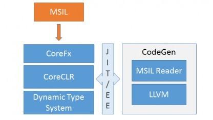 Die JIT-Architektur von LLILC