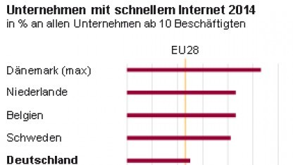 Internet in Unternehmen