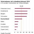 Infrastruktur: Deutsche Firmen haben selten mehr als 30 MBit/s
