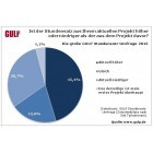 Umfrage: Stundensatz vieler IT-Freiberufler gestiegen