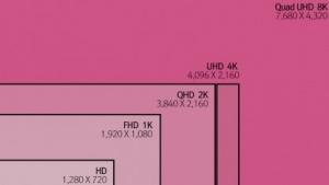 Grafik aus LGs Ankündigung eines 8K-iMac