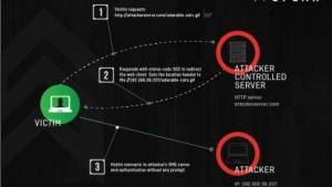 Über Redirect to SMB können Angreifer ihre Opfer auf ihre SMB-Server umleiten und dort etwa Zugangsdaten erbeuten.