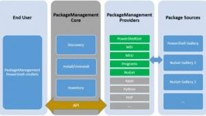 Der Paketmanager Oneget erinnert konzeptuell an Packagekit unter Linux.