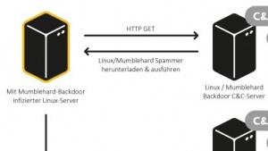 Mumblehard verwandelt Linux- und BSD-Server in Spam-Verteiler.