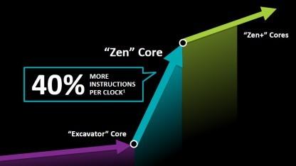 Die Zen-Architektur soll bei der Leistung pro Takt einen gewaltigen Sprung nach vorne bedeuten.