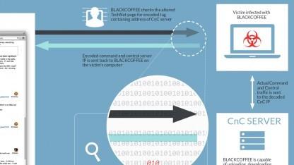 Die IP-Adressen für seinen C&C-Server holt sich die Malware Blackcoffee aus öffentlichen Foren.