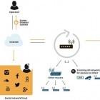 Security: Zwei neue Exploits auf Routern entdeckt