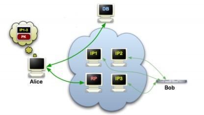 Hidden Services im Tor-Netzwerk lassen sich relativ leicht deanonymisieren.