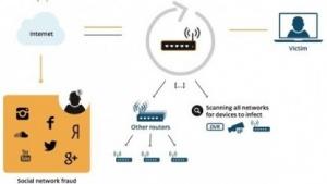 Über infizierte Router werden gefälschte Follower erstellt und verkauft.