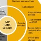 IT-Sicherheit: Standardschlüssel gefährdet SAPs Datenbank Hana