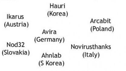 Der deutsche Anbieter Avira taucht in einer Liste potenzieller Ziele auf.