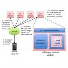 Cloud-Architektur für Internet der Dinge: Freie Rechenleistung smarter Haushaltsgeräte wird nutzbar
