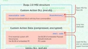 Komponenten von Duqu 2.0
