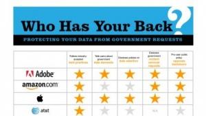 Nach dem jährlichen Transparenzbericht der EFF hat Adobe dieses Jahr erstmals sämtliche Kriterien erfüllt.