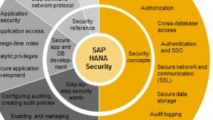 Nicht geänderte Standardschlüssel gefährden die Sicherheit von SAPs Datenbank Hana.