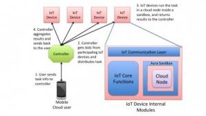 Blockdiagramm der Aura-Cloud-Infrastruktur