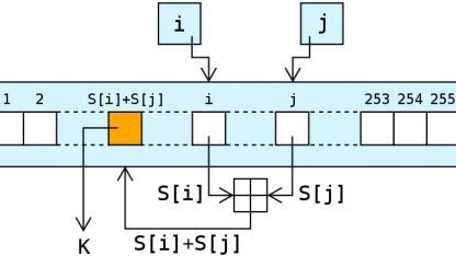 Die Nachschlagephase von RC4 bei einem Alphabet der Größe eines Bytes.