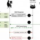 Security: Viele VPN-Dienste sind unsicher