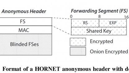 Im Forwarding Segment werden alle Informationen für den Weg durch das Hornet-Netz gespeichert.