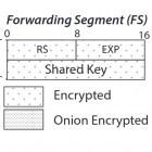 Anonymisierung: Hornet soll das schnellere Tor-Netzwerk werden