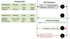 Bei vielen VPN-Anbietern lässt sich die Routing-Tabelle manipulieren, ohne dass die Software es bemerkt.