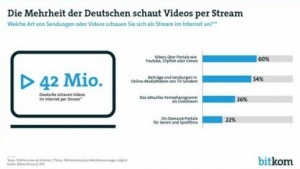 Studie von Bitkom Research