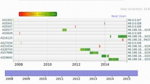 Die Historie in der RIPEstat-Datenbank zeigt die von italienischen ISPs gekaperten Netze.