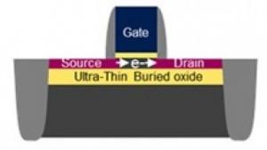 Transistor mit FD-SOI