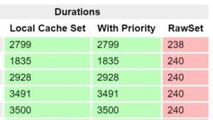 Entwickler bei Stack Overflow entdeckten einen Fehler in .Nets RyuJIT-Compiler, nachdem dort das Caching nicht mehr korrekt funktionierte.
