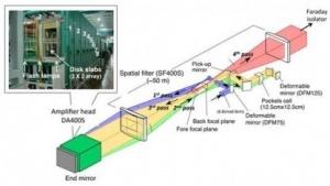 Petawatt-Laser LFEX: braucht so viel Energie wie für zwei Sekunden Betrieb des Mikrowellenherdes