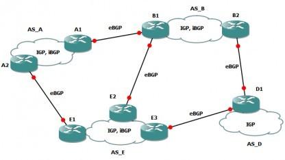 BGP-Routing entscheidet, wie Pakete im Internet transportiert werden, es bietet jedoch kaum Sicherheit.
