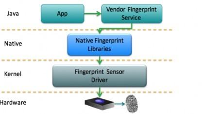 Das aktuelle Sicherheitsmodell für Fingerabdruck-Scanner macht es Dieben leicht, Fingerabdrücke zu stehlen.
